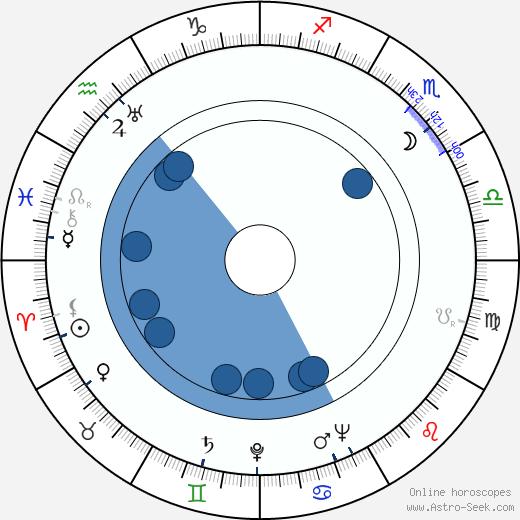 Tom Spratley wikipedia, horoscope, astrology, instagram