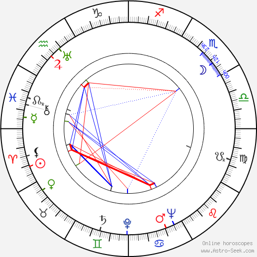 Tom Spratley birth chart, Tom Spratley astro natal horoscope, astrology