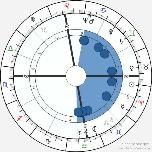 Ugo Poletti wikipedia, horoscope, astrology, instagram