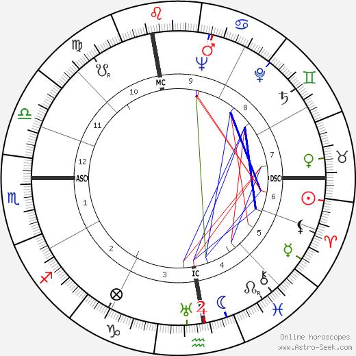 Уго Полетти Ugo Poletti день рождения гороскоп, Ugo Poletti Натальная карта онлайн
