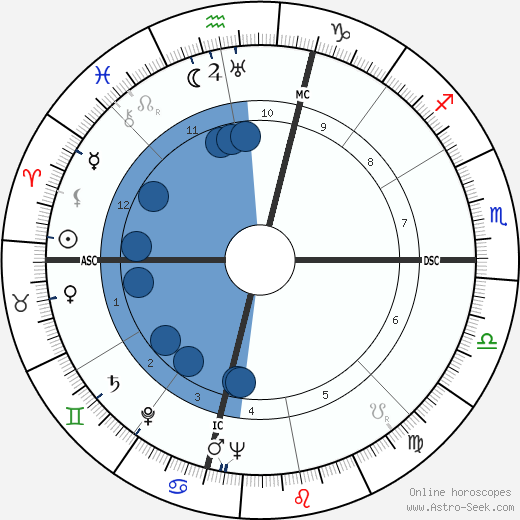 William Dean Hawkins wikipedia, horoscope, astrology, instagram