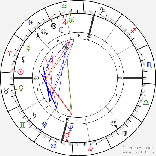 William Dean Hawkins день рождения гороскоп, William Dean Hawkins Натальная карта онлайн
