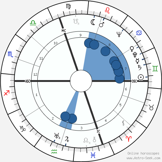 Akira Ifukube wikipedia, horoscope, astrology, instagram