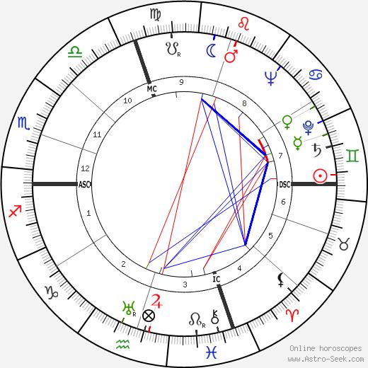 Akira Ifukube birth chart, Akira Ifukube astro natal horoscope, astrology