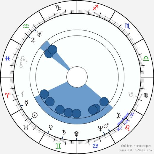 Armando Bo wikipedia, horoscope, astrology, instagram