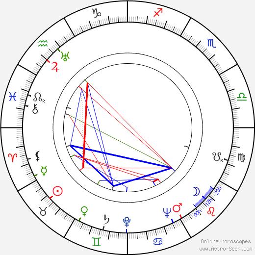 Armando Bo день рождения гороскоп, Armando Bo Натальная карта онлайн
