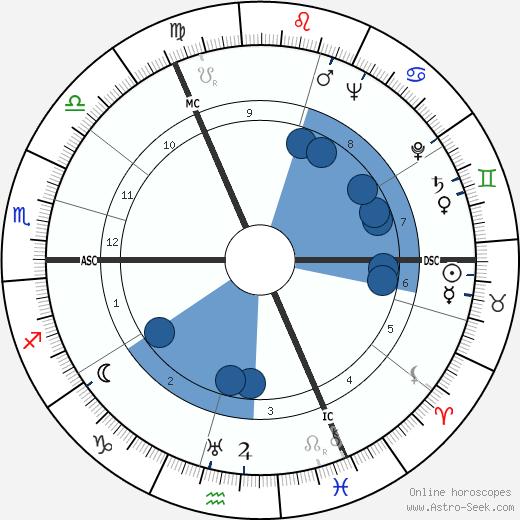 Bertus Aafjes wikipedia, horoscope, astrology, instagram