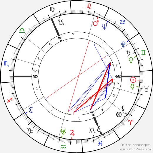 Bertus Aafjes astro natal birth chart, Bertus Aafjes horoscope, astrology