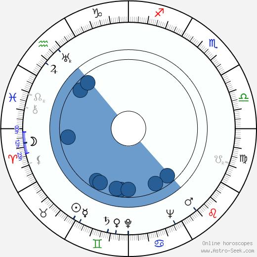 Boris Sitko wikipedia, horoscope, astrology, instagram