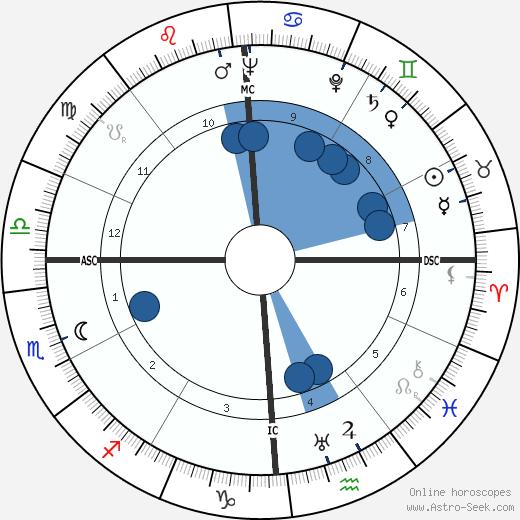 Carlo Maria Giulini wikipedia, horoscope, astrology, instagram
