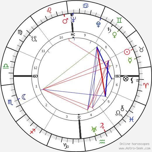 Карло Мария Джулини Carlo Maria Giulini день рождения гороскоп, Carlo Maria Giulini Натальная карта онлайн