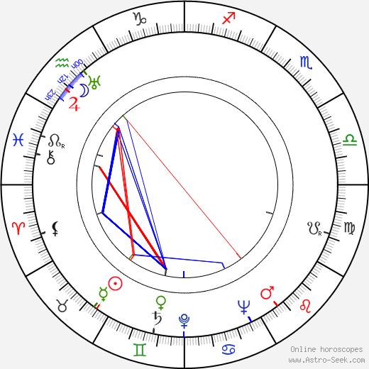 Eduard Hofman день рождения гороскоп, Eduard Hofman Натальная карта онлайн