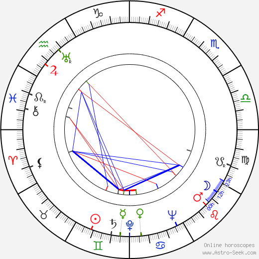 Emil Vinermo birth chart, Emil Vinermo astro natal horoscope, astrology