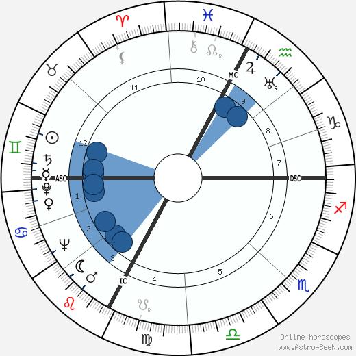 Federico Allasio wikipedia, horoscope, astrology, instagram