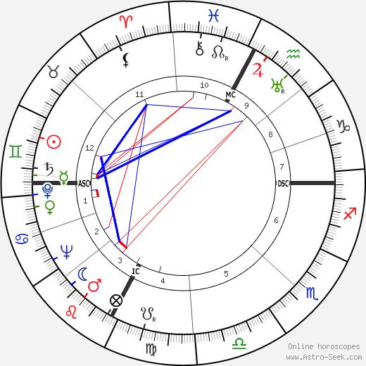 Federico Allasio день рождения гороскоп, Federico Allasio Натальная карта онлайн