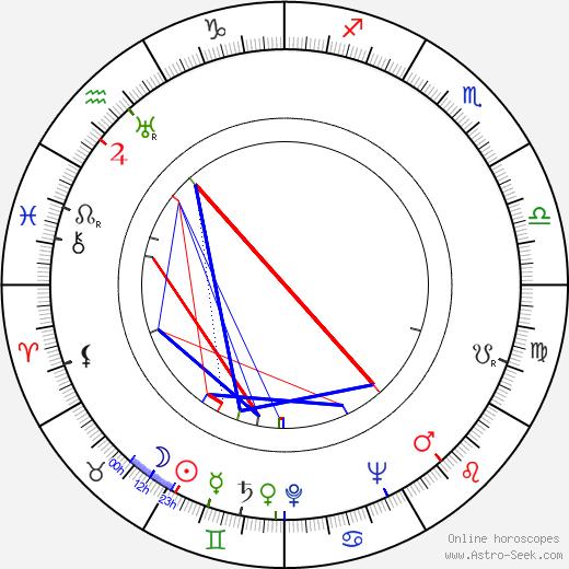 George Tabori tema natale, oroscopo, George Tabori oroscopi gratuiti, astrologia