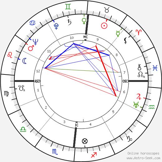 Georges Emmanuel Clancier tema natale, oroscopo, Georges Emmanuel Clancier oroscopi gratuiti, astrologia