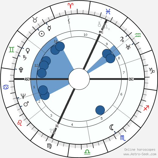 Hank Snow wikipedia, horoscope, astrology, instagram