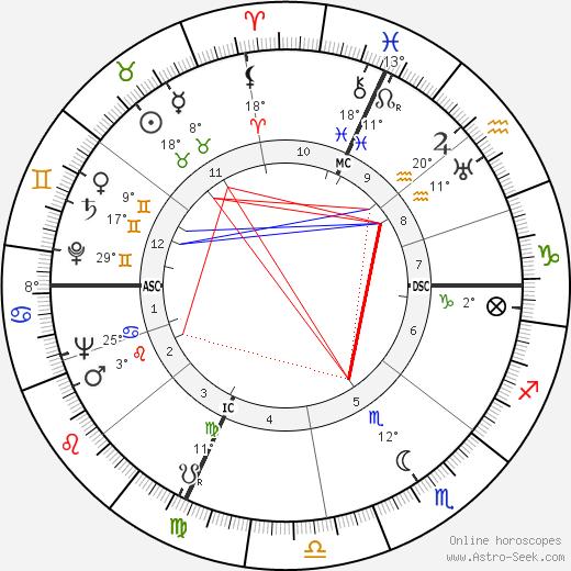 Hank Snow birth chart, biography, wikipedia 2018, 2019