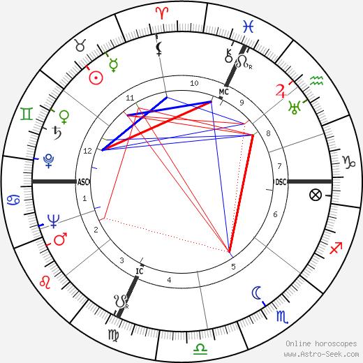 Hank Snow astro natal birth chart, Hank Snow horoscope, astrology