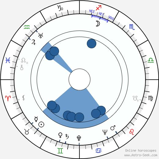 Haroun Tazieff wikipedia, horoscope, astrology, instagram