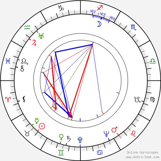 Haroun Tazieff birth chart, Haroun Tazieff astro natal horoscope, astrology