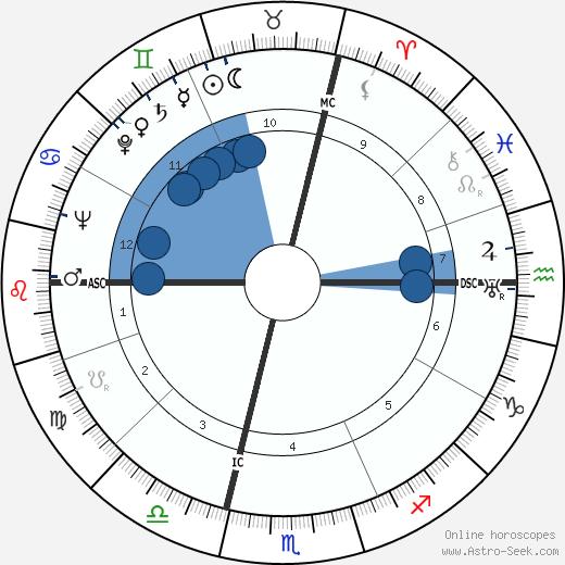 Hedley Williams Donovan wikipedia, horoscope, astrology, instagram