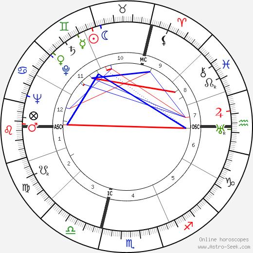 Hedley Williams Donovan tema natale, oroscopo, Hedley Williams Donovan oroscopi gratuiti, astrologia
