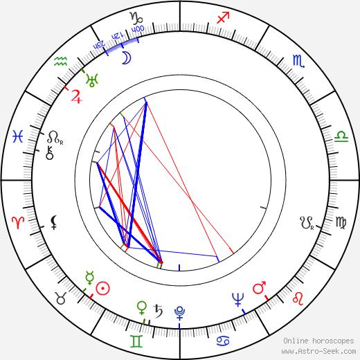Irma Seikkula день рождения гороскоп, Irma Seikkula Натальная карта онлайн