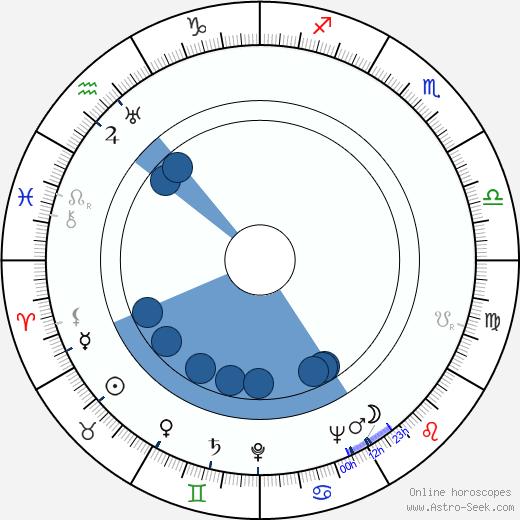 Jan Zázvorka wikipedia, horoscope, astrology, instagram