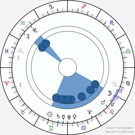 Jay Williams wikipedia, horoscope, astrology, instagram