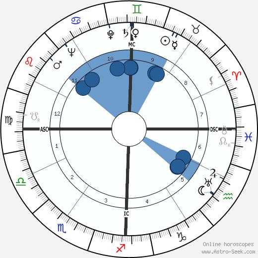 Jimmy Wasdell wikipedia, horoscope, astrology, instagram