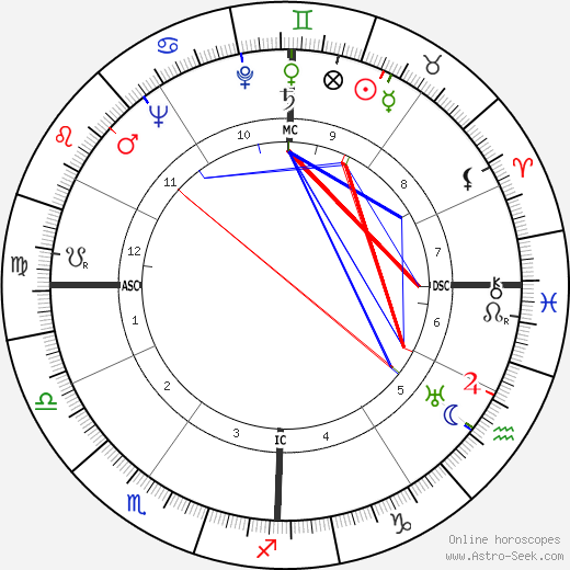 Jimmy Wasdell tema natale, oroscopo, Jimmy Wasdell oroscopi gratuiti, astrologia