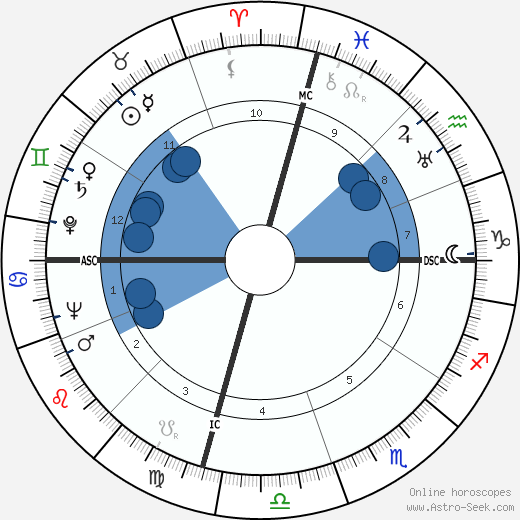 Joe Louis wikipedia, horoscope, astrology, instagram