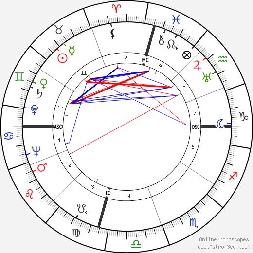 Joe Louis tema natale, oroscopo, Joe Louis oroscopi gratuiti, astrologia