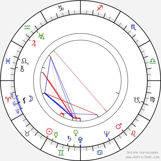 John Hubley день рождения гороскоп, John Hubley Натальная карта онлайн