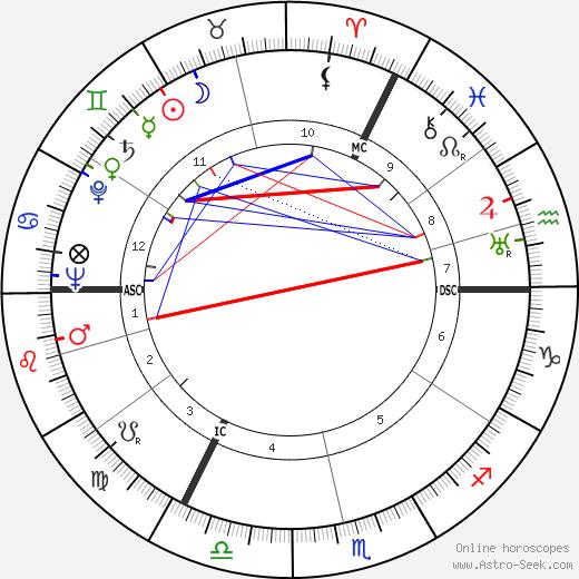 Lilli Palmer tema natale, oroscopo, Lilli Palmer oroscopi gratuiti, astrologia