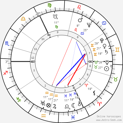 Marcel Bernard birth chart, biography, wikipedia 2018, 2019