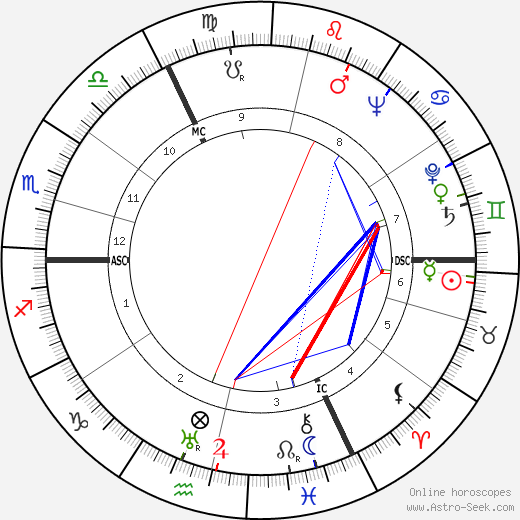 Marcel Bernard birth chart, Marcel Bernard astro natal horoscope, astrology