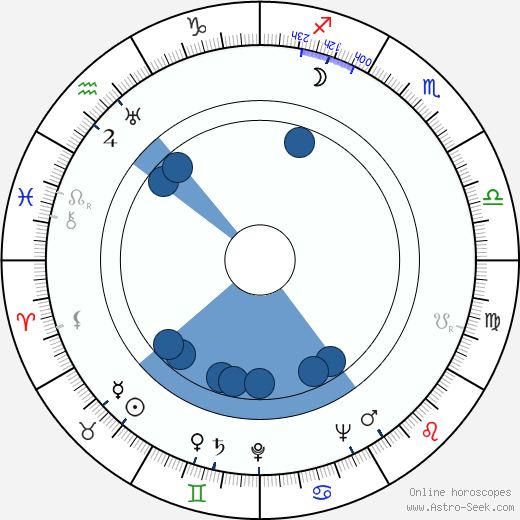 Paula Talaskivi wikipedia, horoscope, astrology, instagram