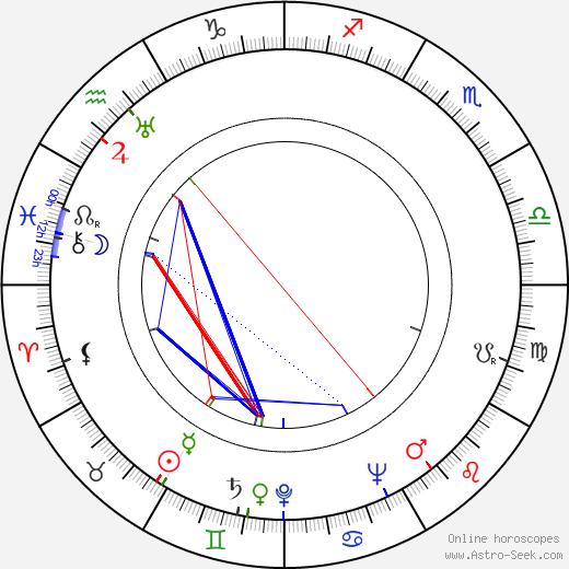 Robert J. Wilke birth chart, Robert J. Wilke astro natal horoscope, astrology