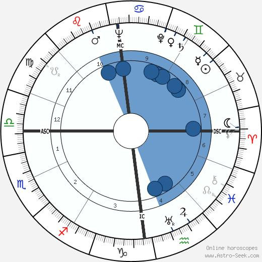 Romain Gary wikipedia, horoscope, astrology, instagram