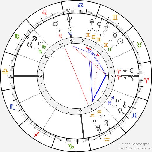 Romain Gary tema natale, biography, Biografia da Wikipedia 2020, 2021