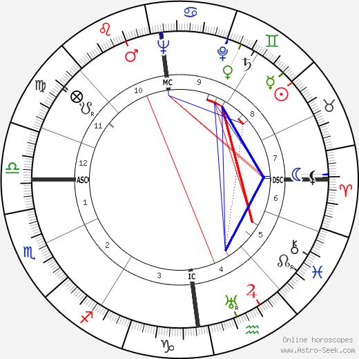 Romain Gary tema natale, oroscopo, Romain Gary oroscopi gratuiti, astrologia