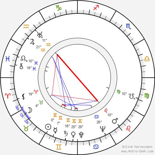 Sun Ra birth chart, biography, wikipedia 2020, 2021