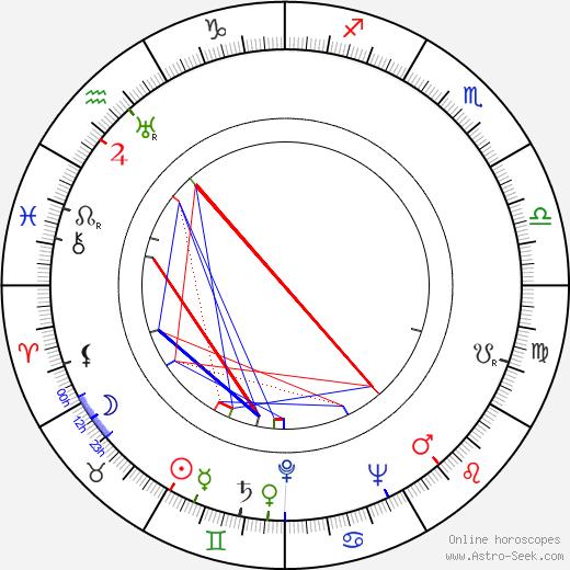 Sun Ra birth chart, Sun Ra astro natal horoscope, astrology