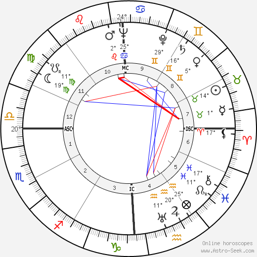 Tyrone Power birth chart, biography, wikipedia 2017, 2018