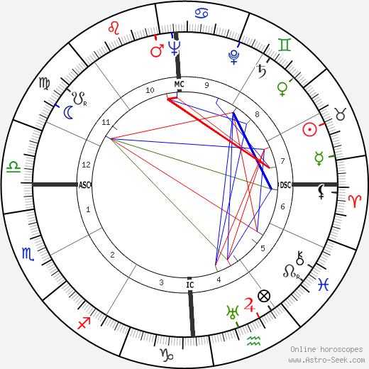 Tyrone Power astro natal birth chart, Tyrone Power horoscope, astrology
