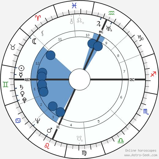 Vance Packard wikipedia, horoscope, astrology, instagram