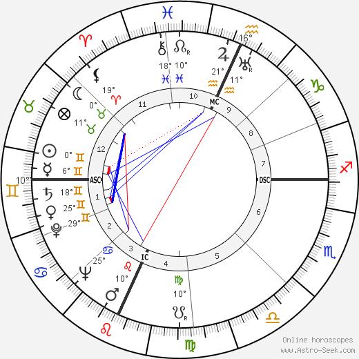 Vance Packard birth chart, biography, wikipedia 2020, 2021